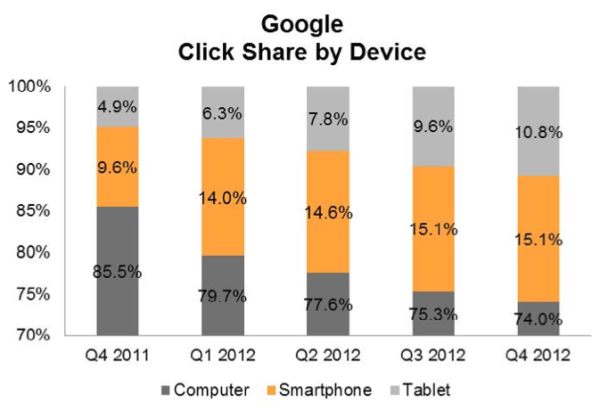 Google click share by device