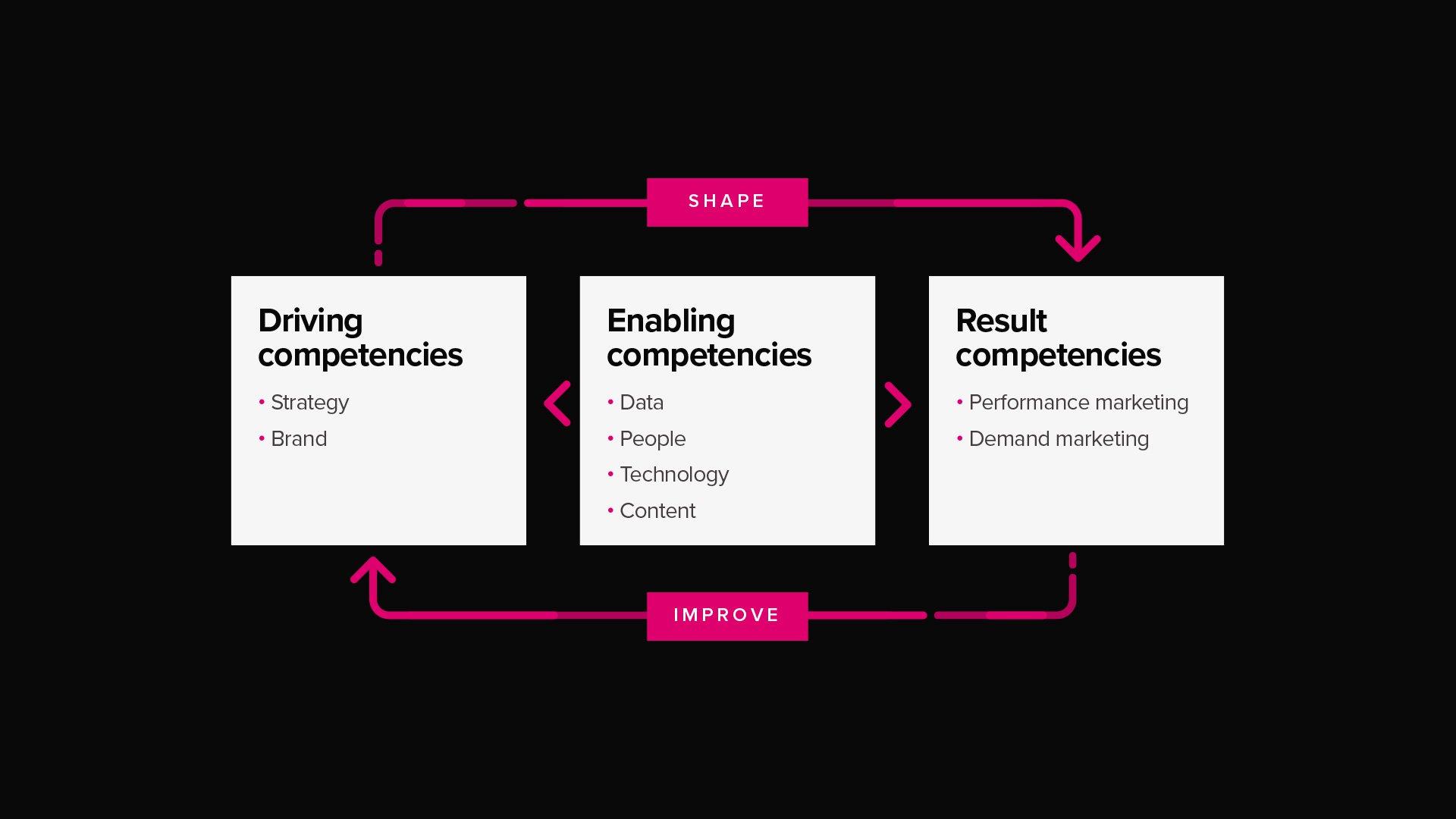 Bouw een Schaalbare Marketing Organisatie met het Adwise Marketing Maturity Model